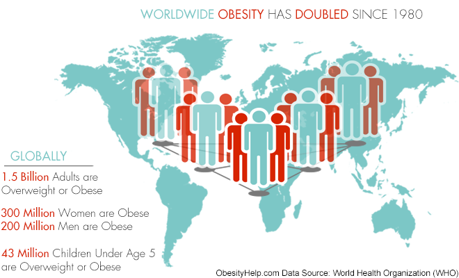 Wordwide Obesity Has Doubled